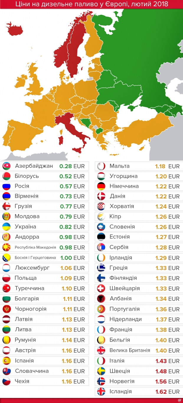 Ціни на дизельне пальне в Україні та Європі