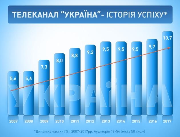 Канал «Україна» – 25 років в ефірі!