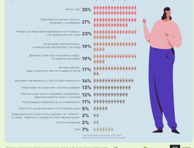 Що заважає жінкам-експерткам бути публічними? Опитування