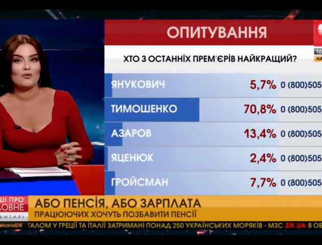 Тимошенко визнали найкращим українським прем'єром