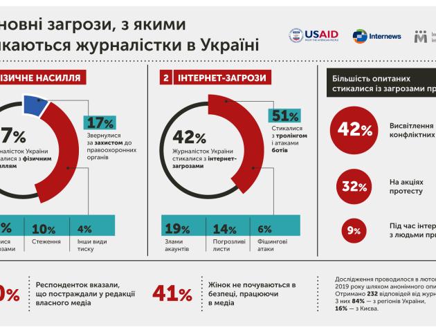 З якими загрозами стикалися журналістки в Україні, - дослідження