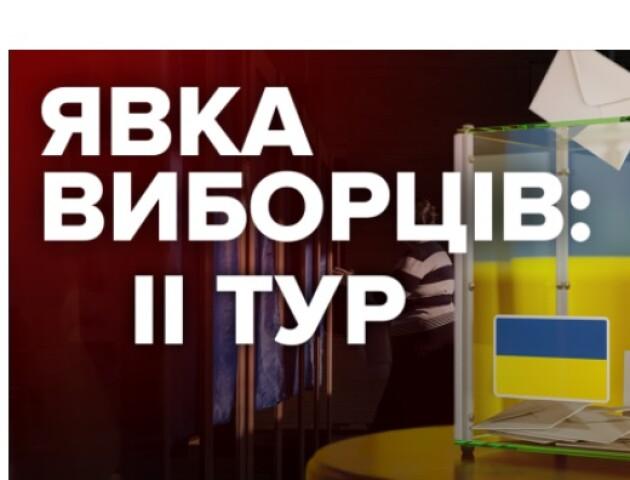На Волині проголосувало 64 % виборців. Гірше голосували на Рівненщині, краще – на Львівщині