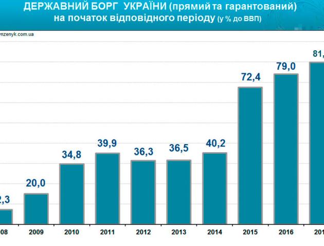 Держборг України вже сягає 85% ВВП