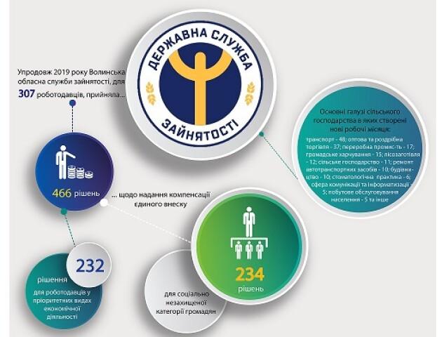 Консультант роботодавця - нова послуга від Волинського центру зайнятості