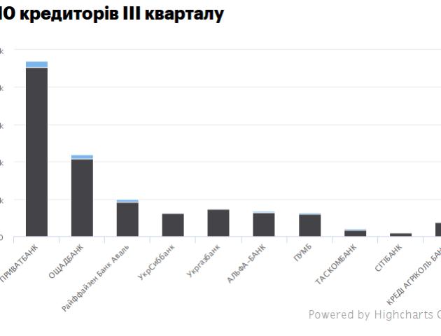 ПриватБанк визнано лідером кредитного зростання в Україні