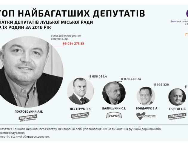 ТОП-5 найбагатших депутатів Луцької міської ради